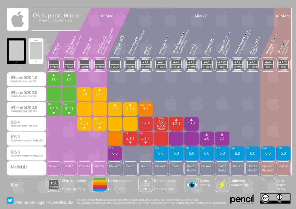 iOS Support matrix big version
